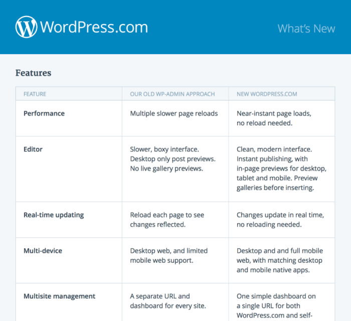 WordPress.com advantages of new workflow