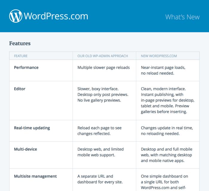 WordPress.com advantages of new workflow