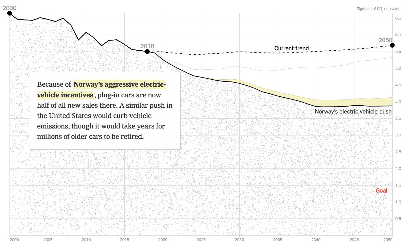 NYTimes_DataViz_Carbon_Reduction_13Feb2019