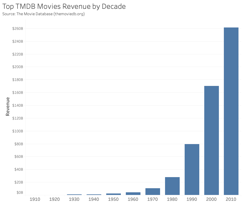 Top TMDB movies total revenue by decade