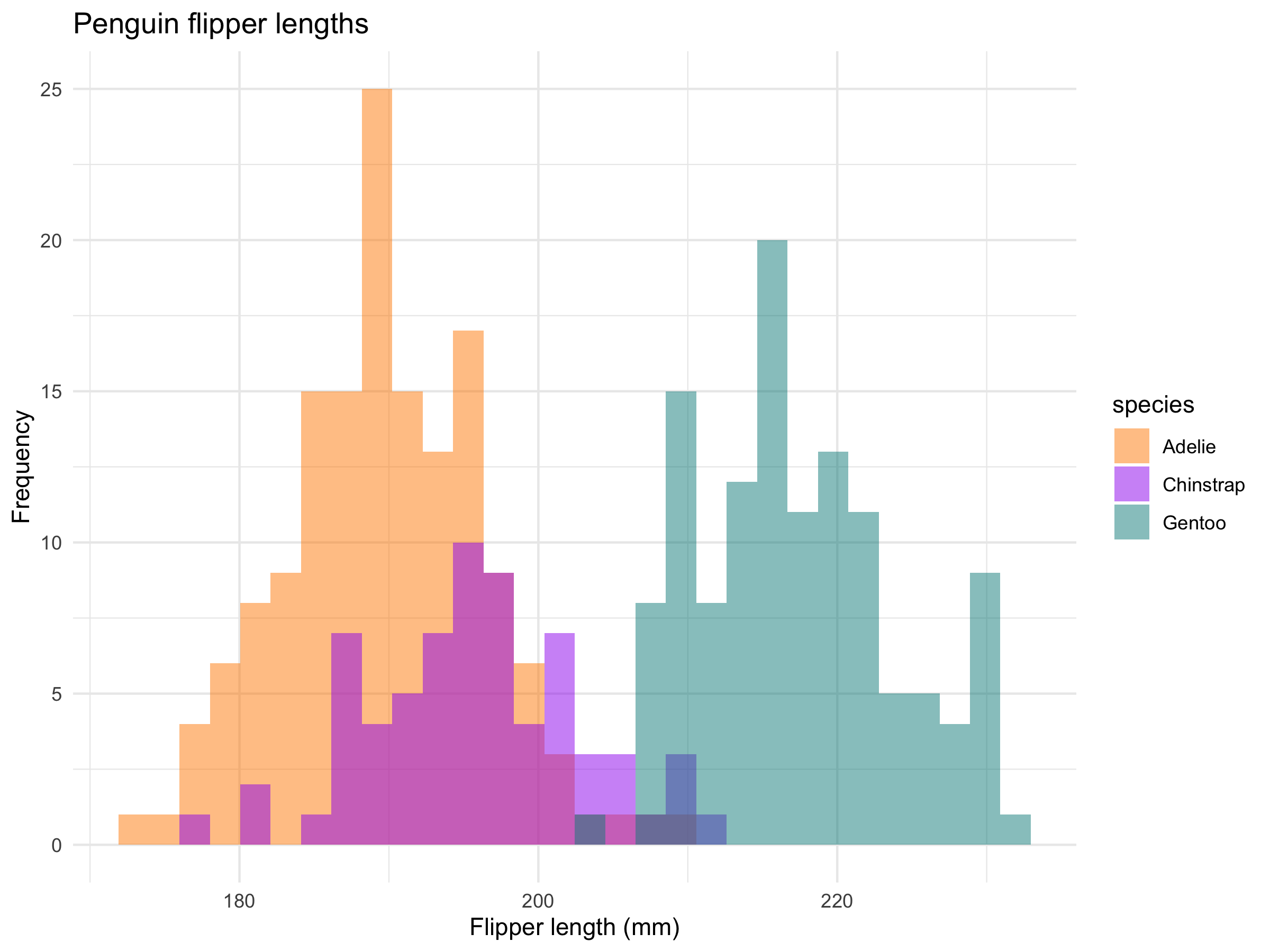 Histogram of penguin flipper lengths colored by species